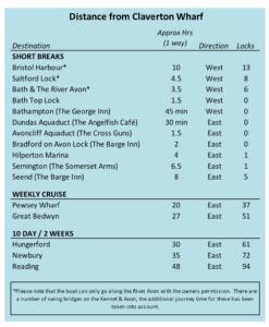 Distances from Claverton Wharf